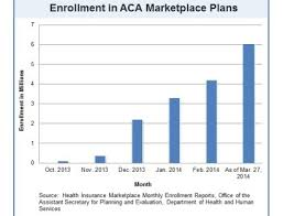 Charts How Enrollment In Aca Compares To Chip And Medicare