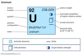Uranium Definition Properties Uses Facts Britannica
