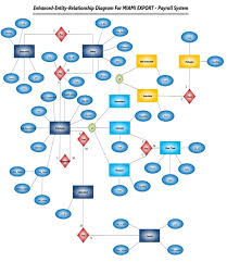 Do Your Er Data Flow Diagrams Flow Chart And Report Creating