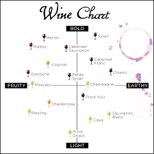 Wine Guide Chart Quick Guide To Wine Tasting The Beloved Hotels Blog