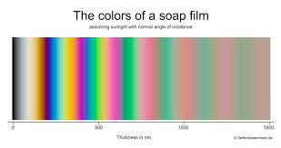 Film Gauge Chart Color And Film Thickness Soap Bubble Wiki Fandom