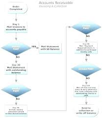 Accounting Flowchart Template Fascinating Accounts Receivable Flowchart Template Covernostra
