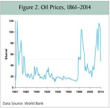 Whats Behind The Drop In Oil Prices What To Do Next