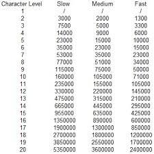 Cr Chart Pathfinder Pathfinder Xp And Why I Hate It Mr Sharps Gaming Emporium