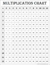 12x12 Multiplication Chart Pdf Free Math Printables Multiplication Charts 0 12 Contented