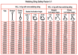 Chain Sling Chart Endless Chain Sling Capacity Chart Www Bedowntowndaytona Com