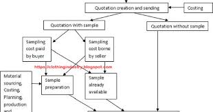 Erp Process Flow Chart Process Flow Diagram Of Erp Modules In Textile And Apparel