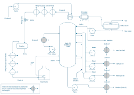 process flow diagram symbols chemical and process engineering process and instrumentation diagram