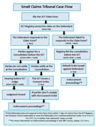Civil Case Flow Chart Small Claims Tribunal Difc Courts