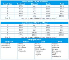 Kentucky Va Loan Guidelines Kentucky Va Mortgage Lender