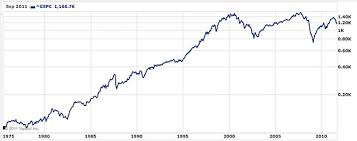 How To Read Stocks Graph Theres No Reason Why Stocks Are Down Today