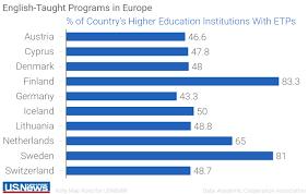 english taught degree programs overseas