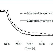 connection in 4 wire resistance and 4 wire rtd sensor circuit to step response measured data of h ter i and h ter ii systems