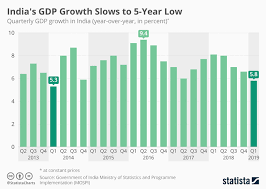 Quarterly Gdp Growth Chart Chart India No Longer Worlds Fastest Growing Economy