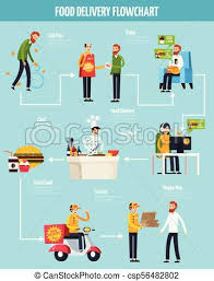 Food Delivery Orthogonal Flowchart