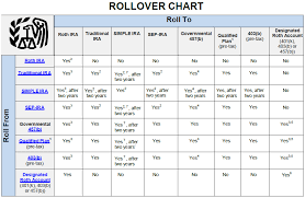 Simple Ira Vs Sep Ira Chart Transfer And Rollover Rules Self Directed Ira By Camaplan