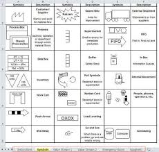 Value Stream Mapping Symbols And Icons In Qi Macros For