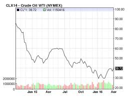 Oil Price Chart Nasdaq History Of The Current Oil Price Crash And Where To Invest