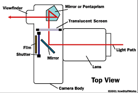 digital camera diagram   digital camerasdigital camera diagram