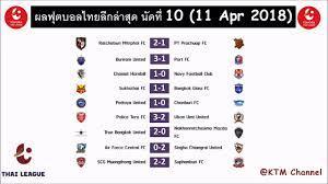 ผลบอลไทยลีกล่าสุด นัดที่10 : บุรีรัมย์นำโด่ง |เมืองทองเจ๊า |พัทยาดับฉลามชล  |ประจวบสะดุด(11 Apr 2018) - YouTube