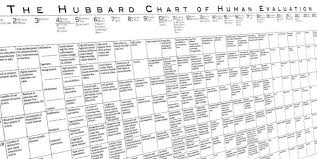 Chart Of Human Evaluation 75 Qualified Hubbard Chart Of Human Evaluation