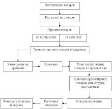 Культура обслуживания покупателей Реферат Технологический процесс в ООО ЦУМ МИР МОДЫ