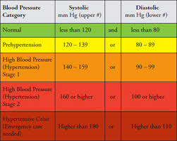 Stages Of Hypertension Chart Hypertension Is So Common That Almost Everyone Is Affected