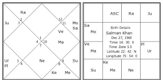 Hindi Kundali Chart Salman Khan Birth Chart Salman Khan Kundli Horoscope By
