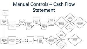 Internal Control Flow Chart