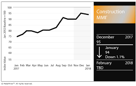 Architectural Billings Index Chart Construction Mmi Architecture Billings Index Hits 2017 High