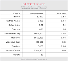 Radiation Levels Chart Emfs In The Home Safe Space Protection