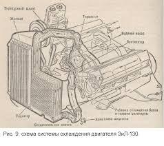 Реферат Устройство и принцип работы автомобиля ЗиЛ  Устройство и принцип работы автомобиля ЗиЛ 130