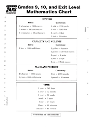 Texas 8th Grade Math Chart Curious Math Taks Conversion Chart 5th Grade Math Formula