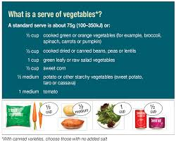 Raw Vs Cooked Vegetables Chart Serve Sizes Eat For Health
