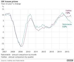 Uk Annual House Price Growth Lowest Since June 2013 Bbc News