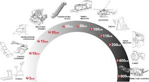 Poly V Belt Power Transmission Components Hutchinson