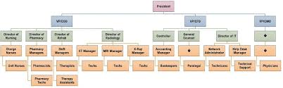 Organization Chart Application Practical Application Creating A Hierarchical