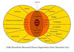 20 Best Library Org Charts Images Chart Organizational