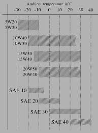 Motor Oil Viscosity Index Chart Engine Oil Bible Kic World Auto Fashion