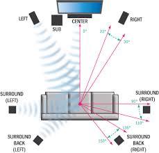 2 2 1 surround sound wiring diagram 2 2 wiring diagrams online in that regard