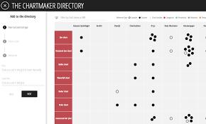 Chartmaker Milestone 1000 References Visualising Data