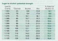 Specific Gravity Chart For Wine Specific Gravity To Alcohol Content Chart Specific