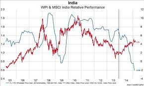 Keep It Simple India Is Outperforming Because Oil Is