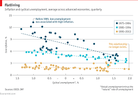Curve Number Chart Daily Chart The Phillips Curve May Be Broken For Good