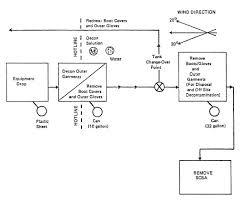 Hazardous Waste   Decontamination   Occupational Safety And Health ...
