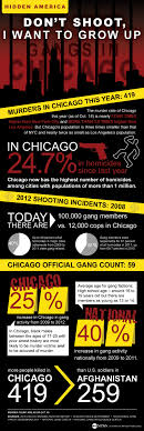 chicago gang violence by the numbers abc news hidden america don t shoot i want to grow up statistics surrounding gang violence in chicago