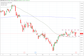 Phillips 66 Stock Price Chart Trade Of The Day For February 11th 2019 Phillips 66 Psx