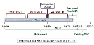C Band Downlink Frequency Chart Fcc Proposal Intrudes On Unlicensed Spectrum Commlawblog