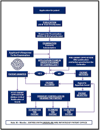 Patent Process Flow Chart Us Patent Filings In India