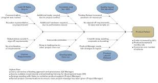 sample cause and effect diagram com fishbone diagrams templates fishbone diagram templates cause and